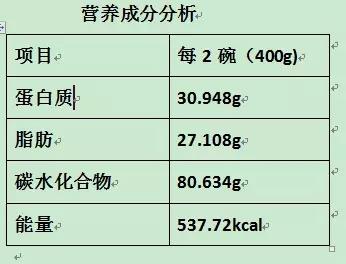 肿瘤儿童高蛋白质饮食结构的重要性(三)
